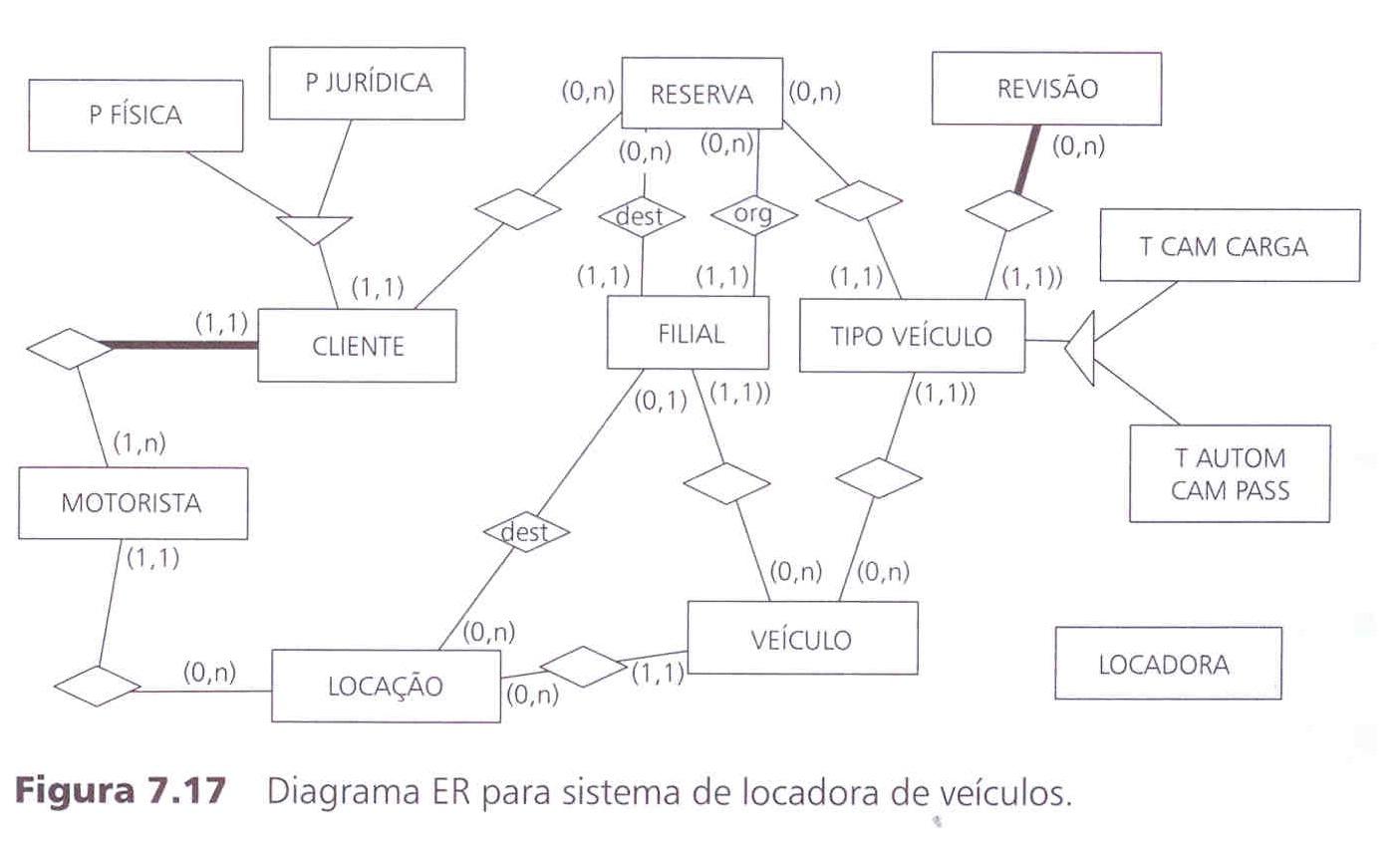 diagrama entidade